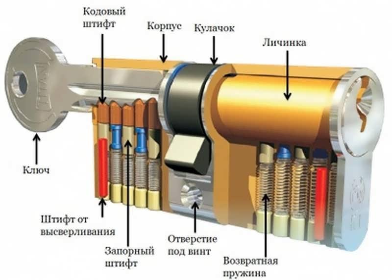 Устройство врезного замка с цилиндровым механизмом