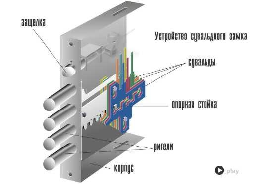 Устройство дверного замка с защелкой