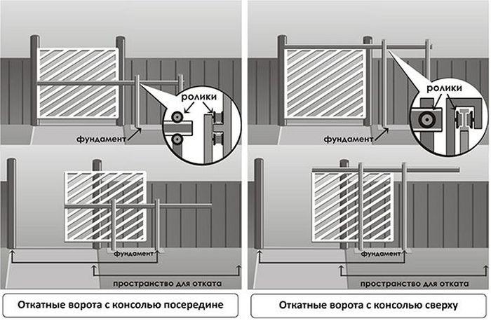 ворота консольного типа