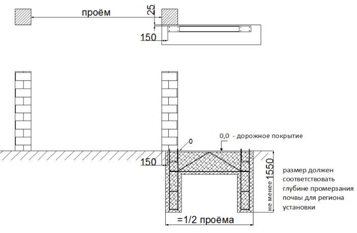схема установки откатных ворот