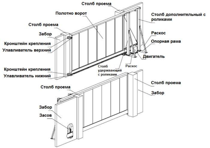 установка ворот без мастера