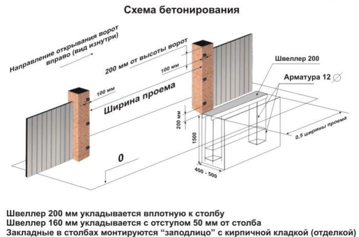 схема бетонирования ворот