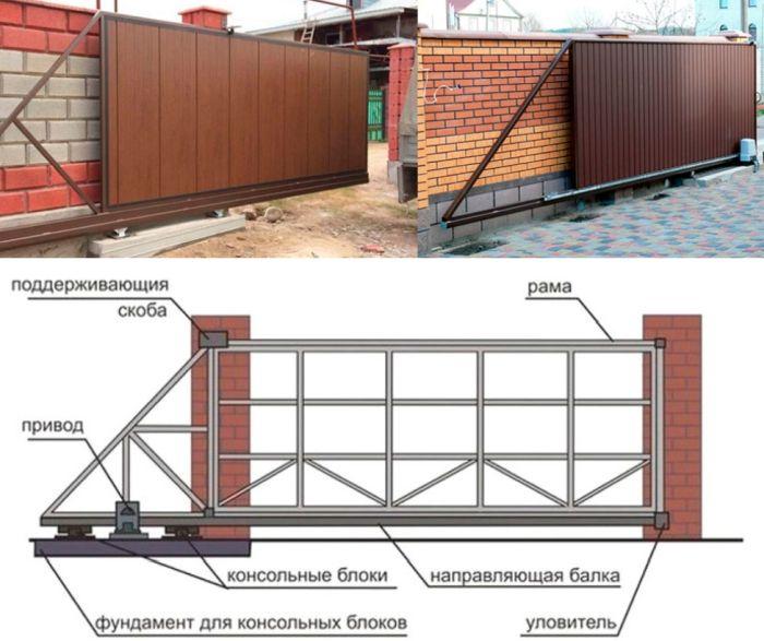 правила установки откатных ворот