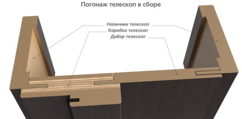 телескопическая коробка межкомнатной двери