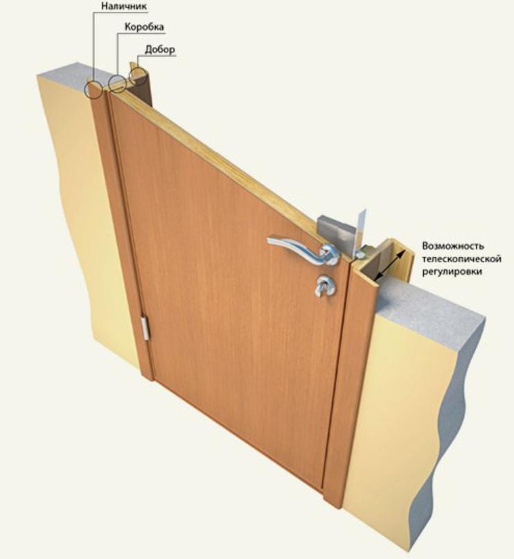 дверная коробка для межкомнатных дверей телескопическая