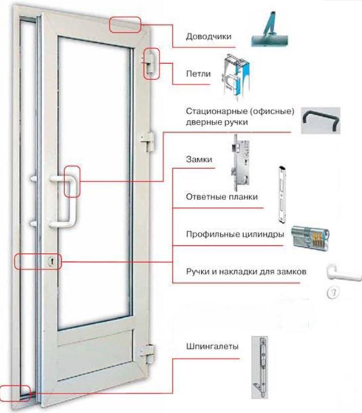 как снять пластиковую дверь с петель видео